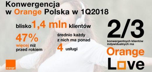 Konwergencja orange polska w pierwszym kwartale 2018.