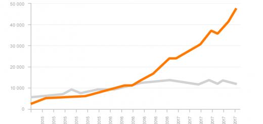 Transfer danych w sieci orange.