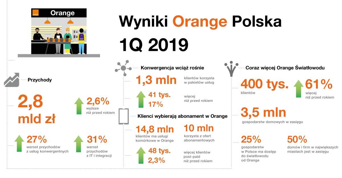 Infografika Orange zysk