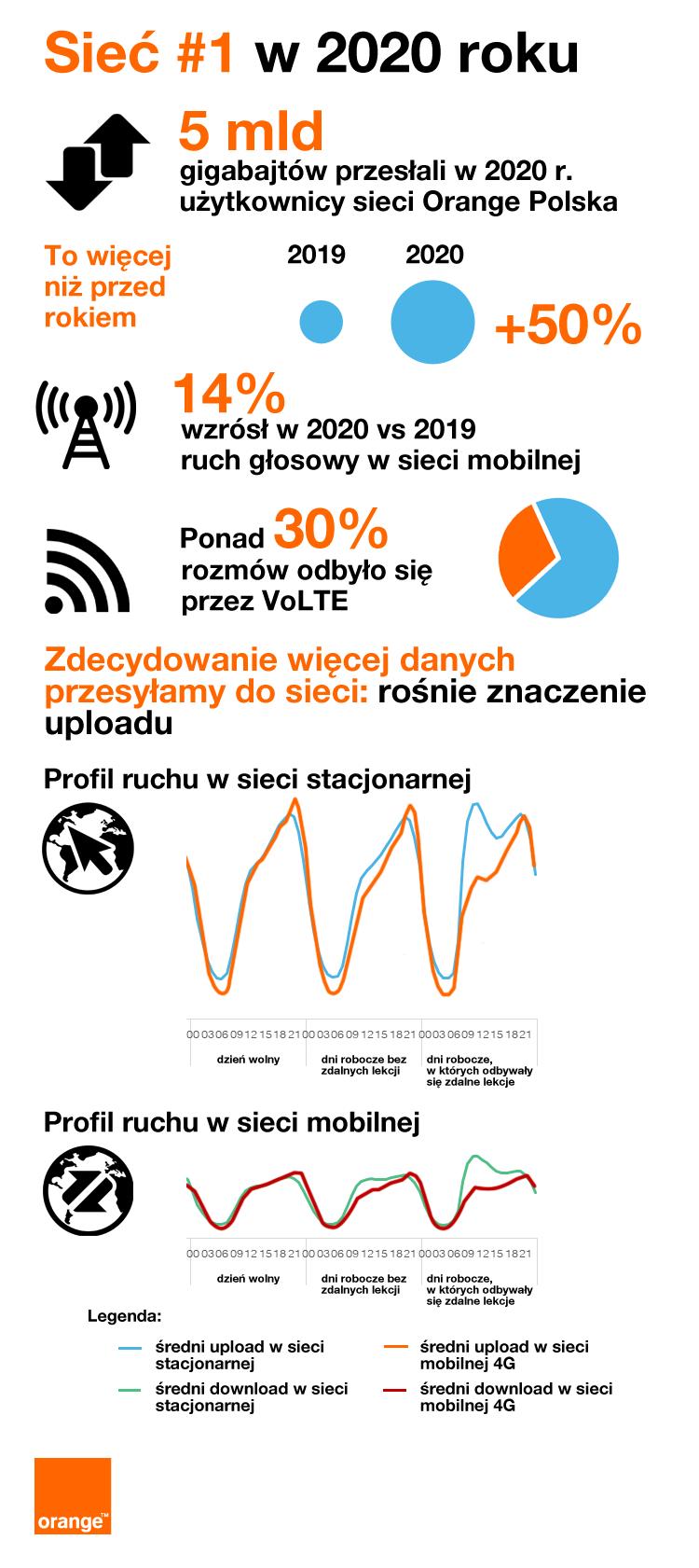 Transfer GB w sieci Orange w roku 2020.