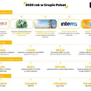 Rok 2020 w Grupie Polsat - podsumowanie infografika.
